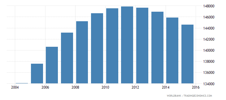 swaziland population ages 15 24 female wb data
