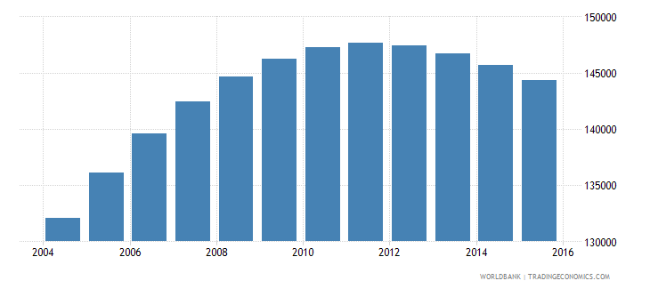 swaziland population ages 15 24 male wb data