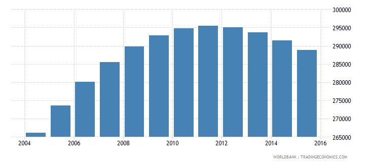 swaziland population ages 15 24 total wb data