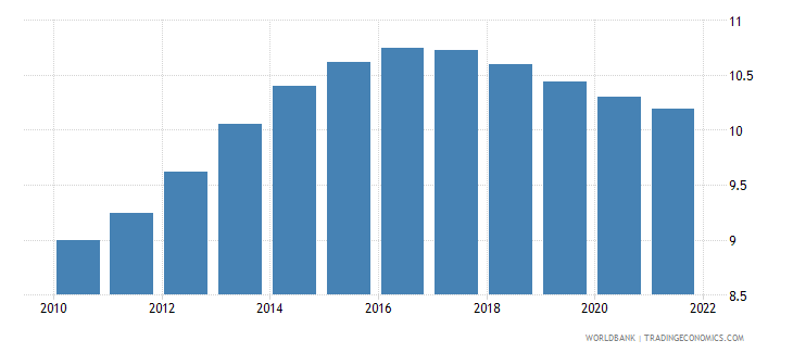 swaziland population ages 20 24 male percent of male population wb data