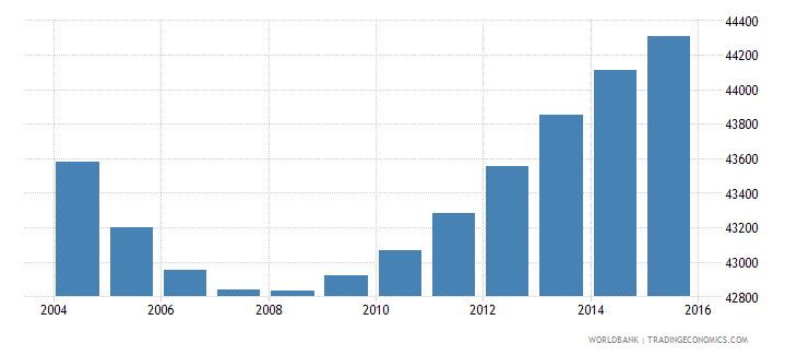swaziland population ages 3 5 female wb data