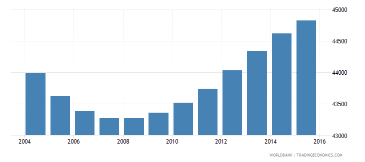 swaziland population ages 3 5 male wb data