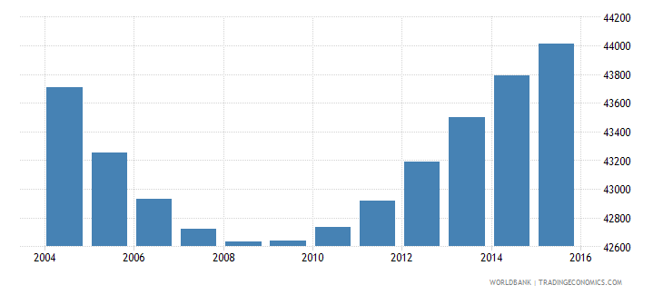 swaziland population ages 4 6 female wb data