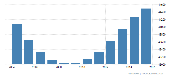 swaziland population ages 4 6 male wb data