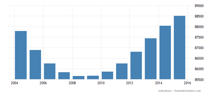 swaziland population ages 4 6 total wb data