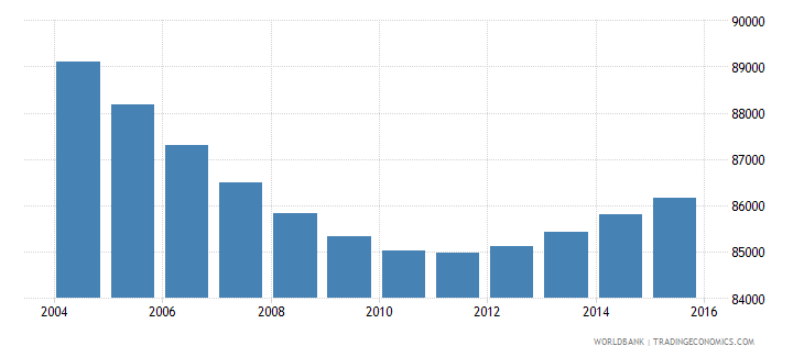 swaziland population ages 5 10 female wb data