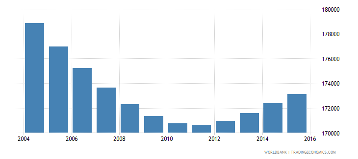swaziland population ages 5 10 total wb data