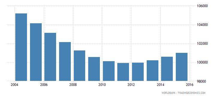swaziland population ages 5 11 male wb data