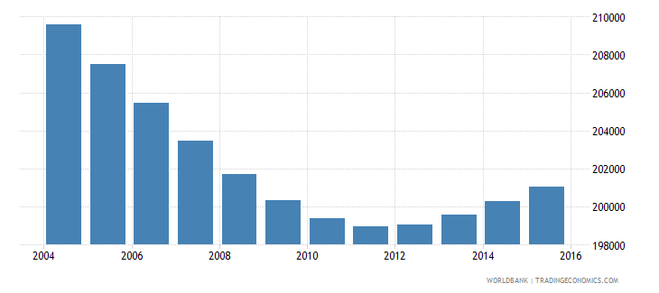 swaziland population ages 5 11 total wb data