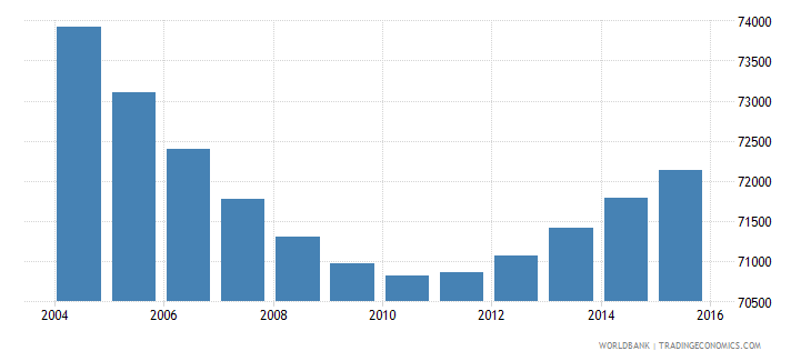 swaziland population ages 5 9 female wb data