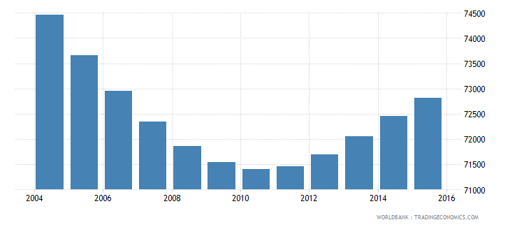 swaziland population ages 5 9 male wb data