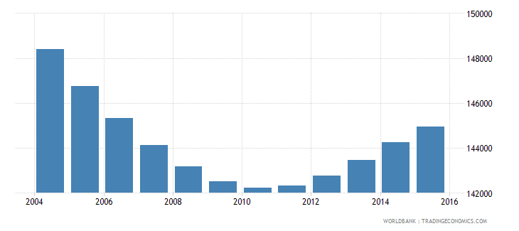 swaziland population ages 5 9 total wb data