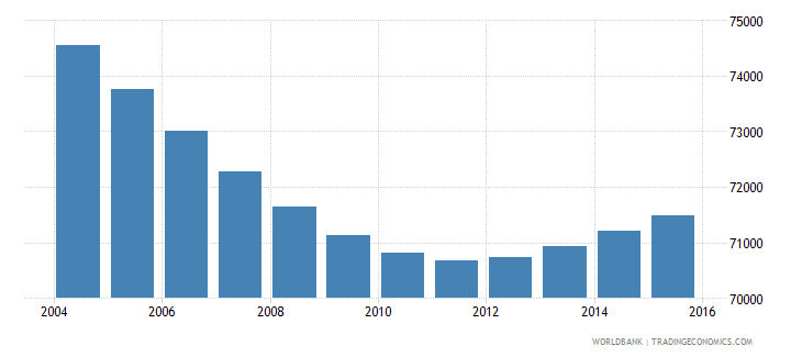 swaziland population ages 6 10 female wb data