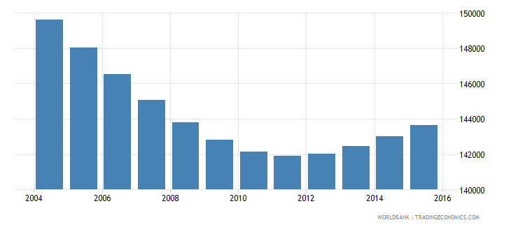 swaziland population ages 6 10 total wb data