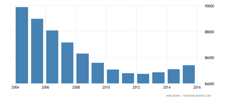 swaziland population ages 6 11 female wb data