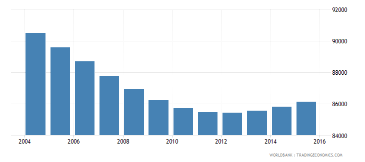 swaziland population ages 6 11 male wb data