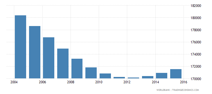 swaziland population ages 6 11 total wb data
