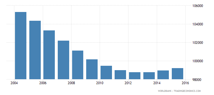swaziland population ages 6 12 female wb data