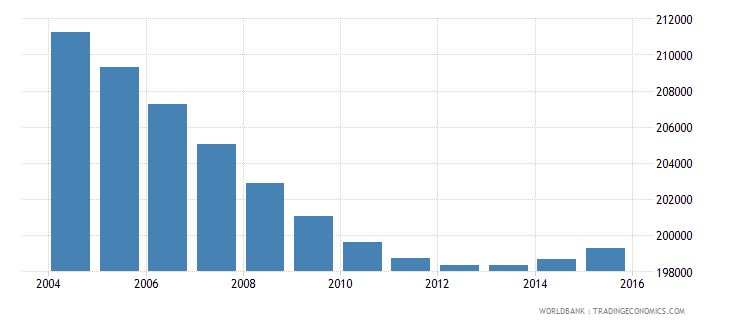 swaziland population ages 6 12 total wb data
