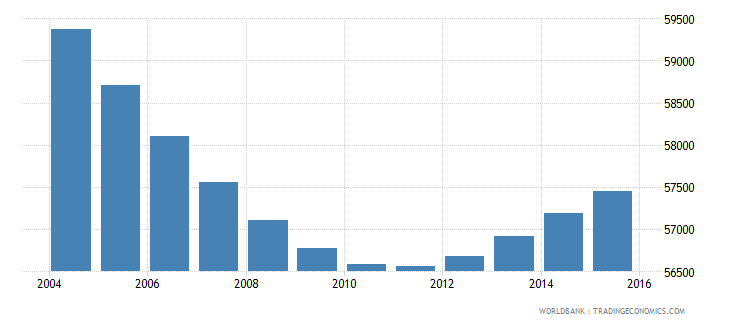 swaziland population ages 6 9 female wb data