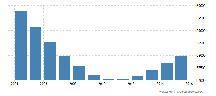 swaziland population ages 6 9 male wb data