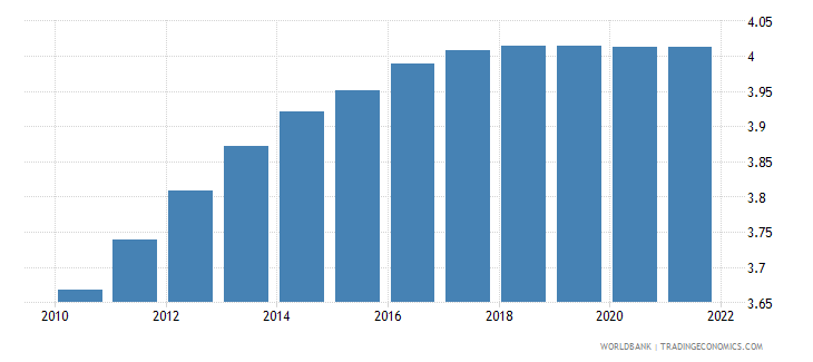 swaziland population ages 65 and above percent of total wb data