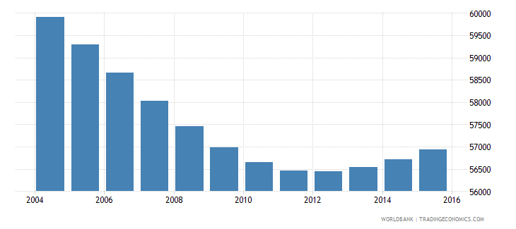 swaziland population ages 7 10 female wb data