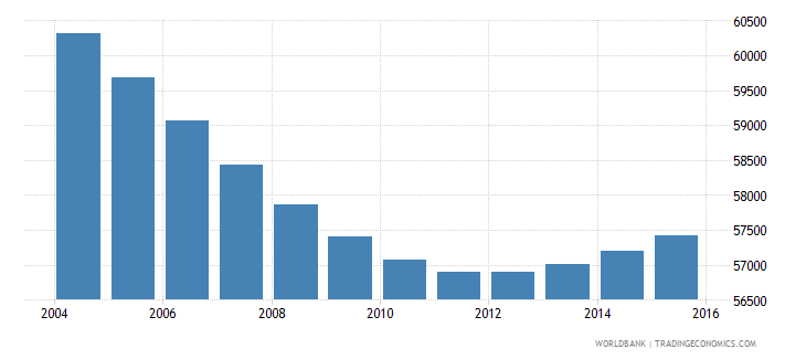 swaziland population ages 7 10 male wb data