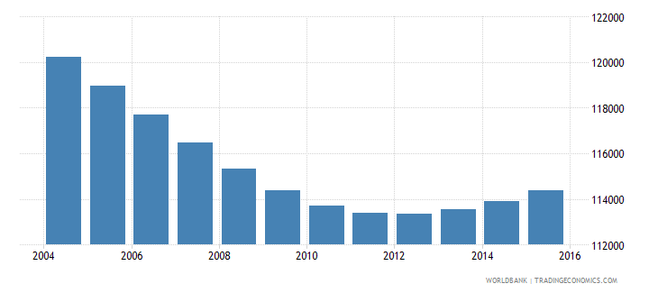 swaziland population ages 7 10 total wb data