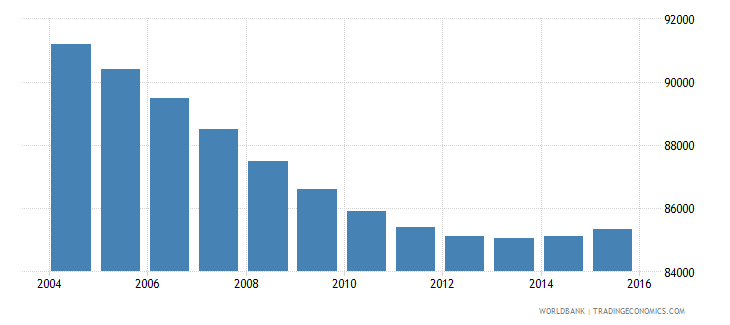 swaziland population ages 7 12 male wb data