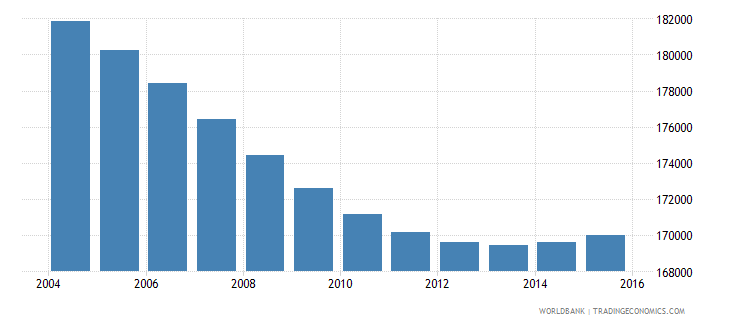 swaziland population ages 7 12 total wb data