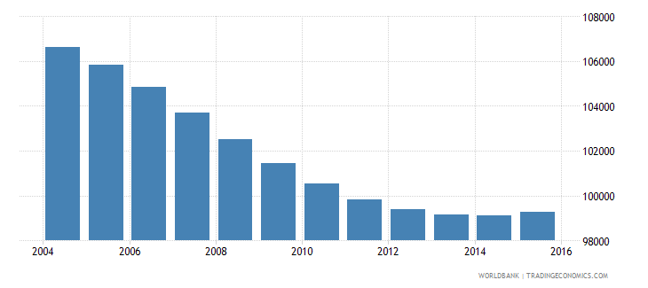 swaziland population ages 7 13 male wb data