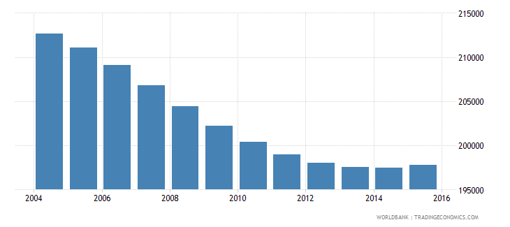 swaziland population ages 7 13 total wb data