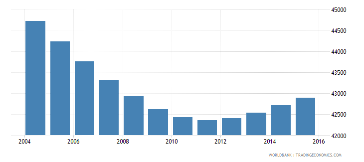 swaziland population ages 7 9 female wb data