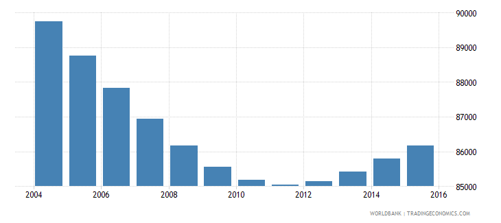 swaziland population ages 7 9 total wb data