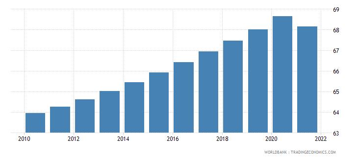 swaziland population density people per sq km wb data