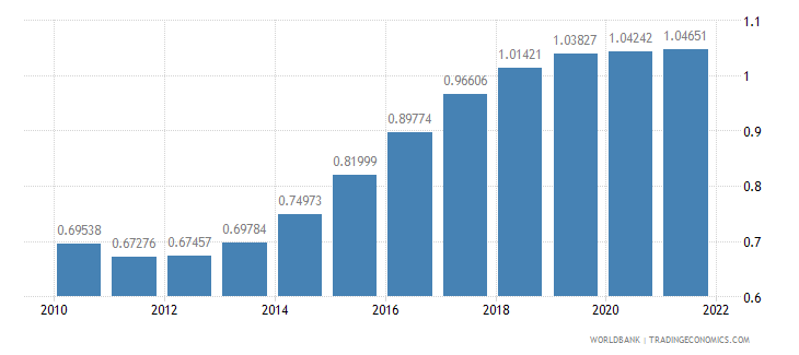 swaziland population growth annual percent wb data