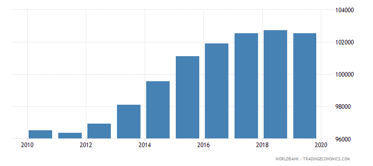 swaziland population of compulsory school age female number wb data