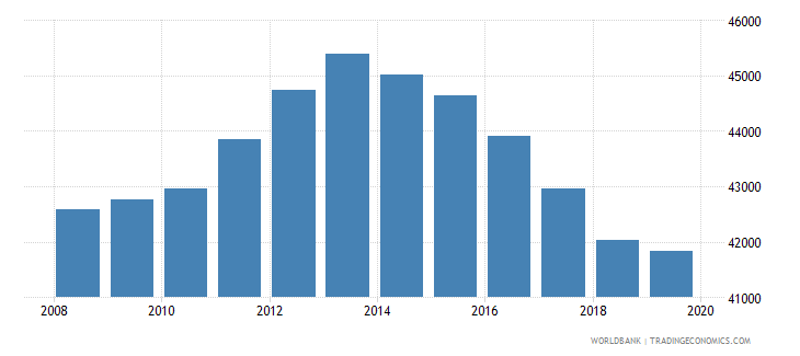 swaziland population of the official age for pre primary education female number wb data