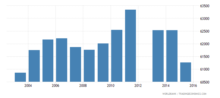 swaziland population of the official age for tertiary education female number wb data