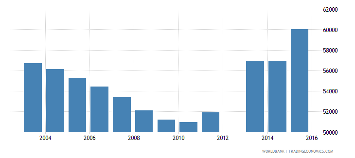 swaziland population of the official age for tertiary education male number wb data