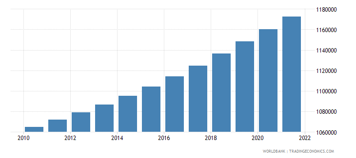 swaziland population total wb data