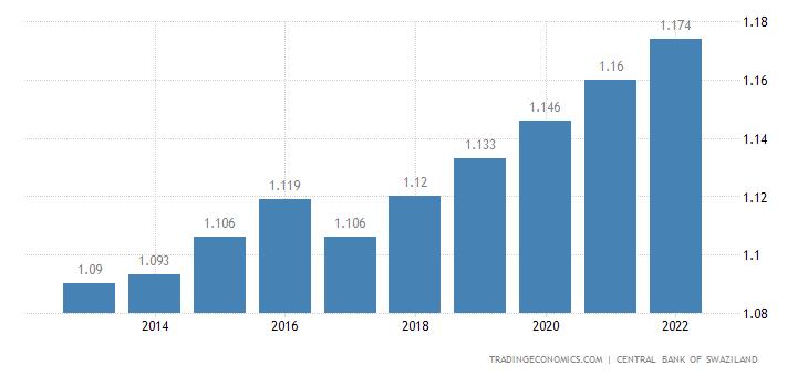 Swaziland Population