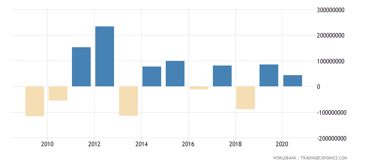 swaziland portfolio investment excluding lcfar bop us dollar wb data