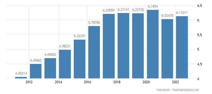 swaziland ppp conversion factor gdp lcu per international dollar wb data