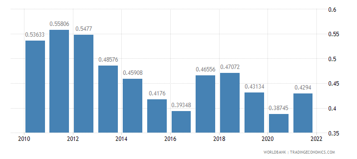 swaziland ppp conversion factor gdp to market exchange rate ratio wb data