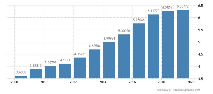 swaziland ppp conversion factor private consumption lcu per international dollar wb data