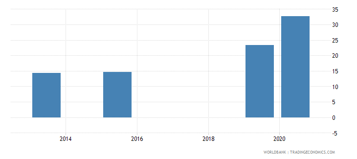 swaziland present value of external debt percent of exports of goods services and income wb data