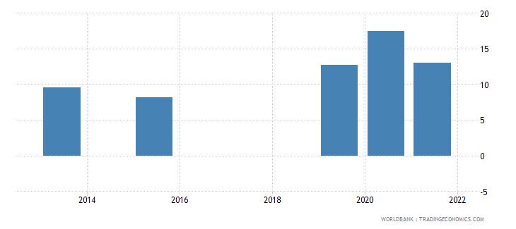 swaziland present value of external debt percent of gni wb data