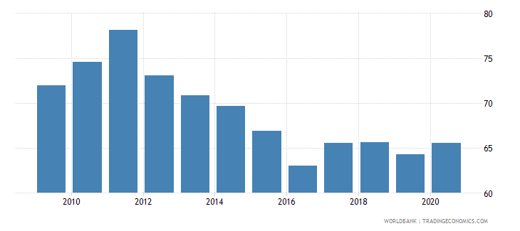 swaziland private consumption percentage of gdp percent wb data